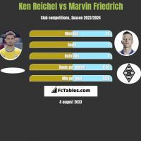 Ken Reichel vs Marvin Friedrich h2h player stats