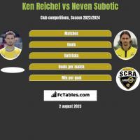 Ken Reichel vs Neven Subotic h2h player stats