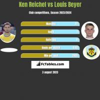 Ken Reichel vs Louis Beyer h2h player stats