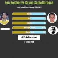 Ken Reichel vs Keven Schlotterbeck h2h player stats