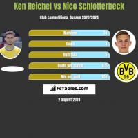 Ken Reichel vs Nico Schlotterbeck h2h player stats