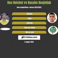 Ken Reichel vs Nassim Boujellab h2h player stats