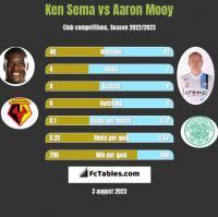 Ken Sema vs Aaron Mooy h2h player stats