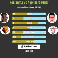 Ken Sema vs Alex Berenguer h2h player stats