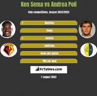 Ken Sema vs Andrea Poli h2h player stats