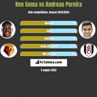 Ken Sema vs Andreas Pereira h2h player stats