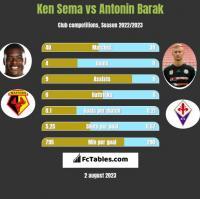 Ken Sema vs Antonin Barak h2h player stats