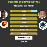 Ken Sema vs Antonio Barreca h2h player stats