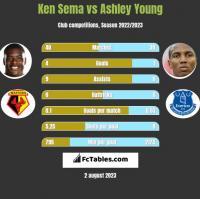 Ken Sema vs Ashley Young h2h player stats