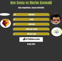 Ken Sema vs Blerim Dzemaili h2h player stats
