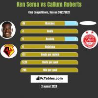 Ken Sema vs Callum Roberts h2h player stats