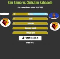 Ken Sema vs Christian Kabasele h2h player stats