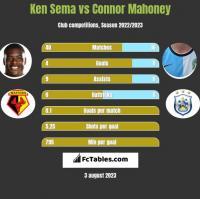 Ken Sema vs Connor Mahoney h2h player stats