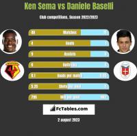 Ken Sema vs Daniele Baselli h2h player stats