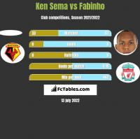 Ken Sema vs Fabinho h2h player stats