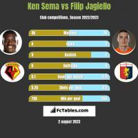 Ken Sema vs Filip Jagiello h2h player stats