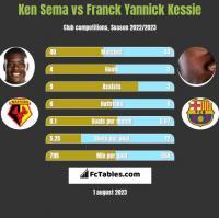Ken Sema vs Franck Yannick Kessie h2h player stats
