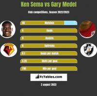 Ken Sema vs Gary Medel h2h player stats