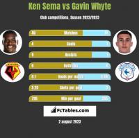 Ken Sema vs Gavin Whyte h2h player stats