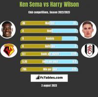 Ken Sema vs Harry Wilson h2h player stats