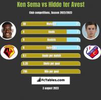 Ken Sema vs Hidde ter Avest h2h player stats