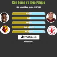 Ken Sema vs Iago Falque h2h player stats