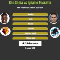 Ken Sema vs Ignacio Pussetto h2h player stats