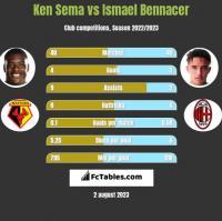 Ken Sema vs Ismael Bennacer h2h player stats