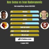 Ken Sema vs Ivan Radovanovic h2h player stats