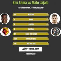 Ken Sema vs Mate Jajalo h2h player stats