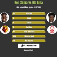 Ken Sema vs Ola Aina h2h player stats