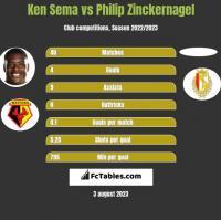 Ken Sema vs Philip Zinckernagel h2h player stats