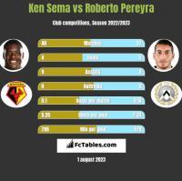 Ken Sema vs Roberto Pereyra h2h player stats