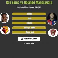 Ken Sema vs Rolando Mandragora h2h player stats