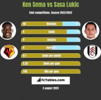 Ken Sema vs Sasa Lukic h2h player stats