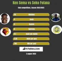 Ken Sema vs Seko Fofana h2h player stats