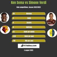 Ken Sema vs Simone Verdi h2h player stats