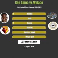 Ken Sema vs Walace h2h player stats