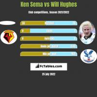 Ken Sema vs Will Hughes h2h player stats