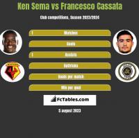 Ken Sema vs Francesco Cassata h2h player stats