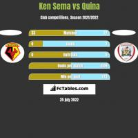 Ken Sema vs Quina h2h player stats