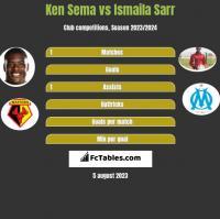Ken Sema vs Ismaila Sarr h2h player stats