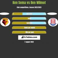 Ken Sema vs Ben Wilmot h2h player stats