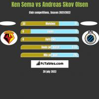Ken Sema vs Andreas Skov Olsen h2h player stats
