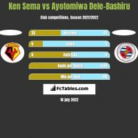 Ken Sema vs Ayotomiwa Dele-Bashiru h2h player stats