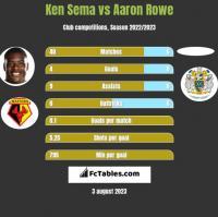 Ken Sema vs Aaron Rowe h2h player stats