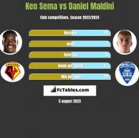 Ken Sema vs Daniel Maldini h2h player stats