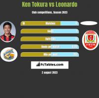 Ken Tokura vs Leonardo h2h player stats