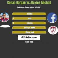 Kenan Bargan vs Alexios Michail h2h player stats