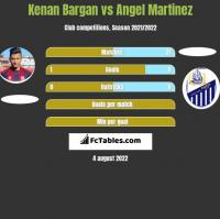 Kenan Bargan vs Angel Martinez h2h player stats